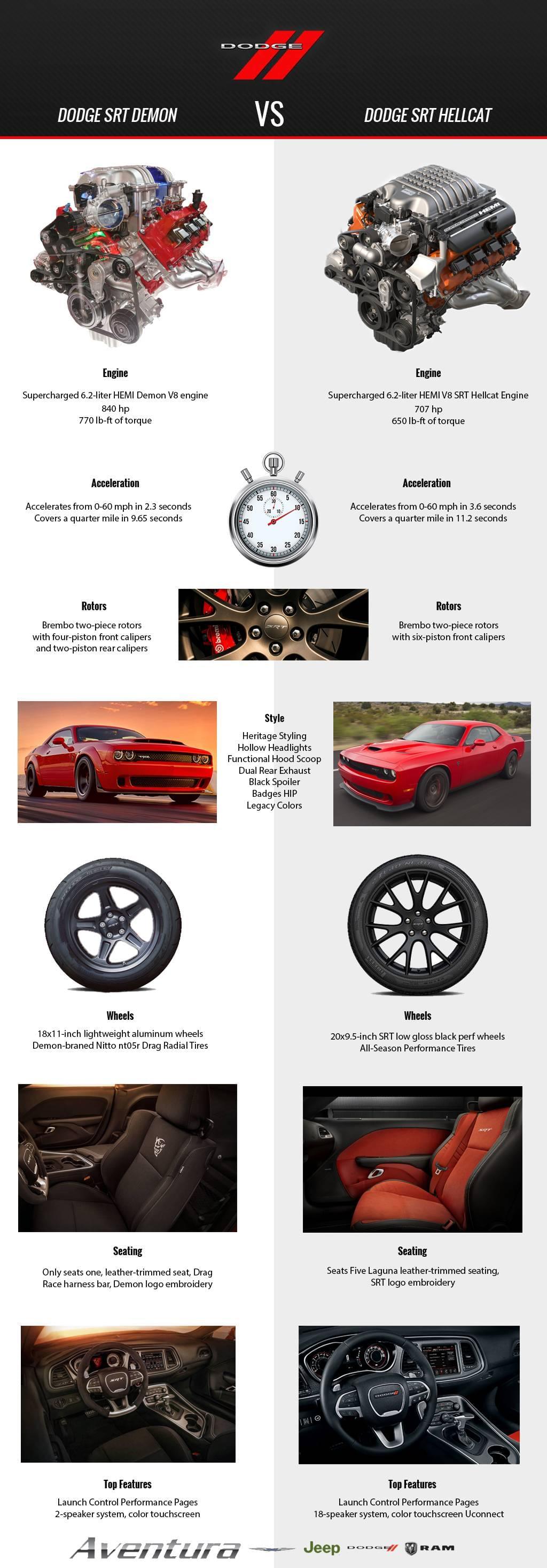 Aventura Dodge Challenger SRT Demon Hellcat Comparison