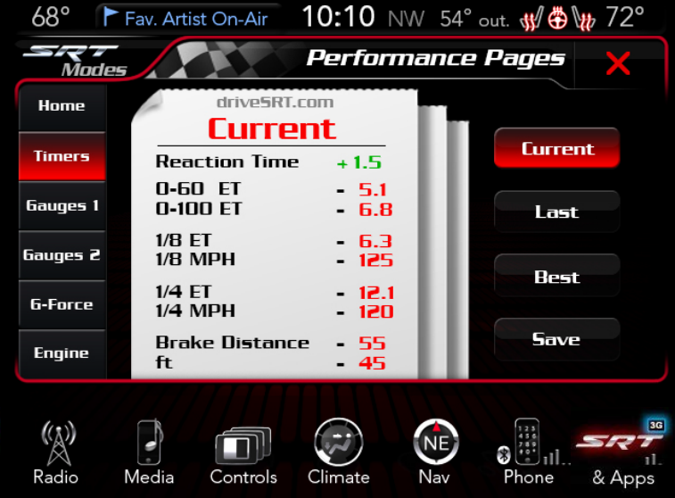 Aventura Performance Pages Timers