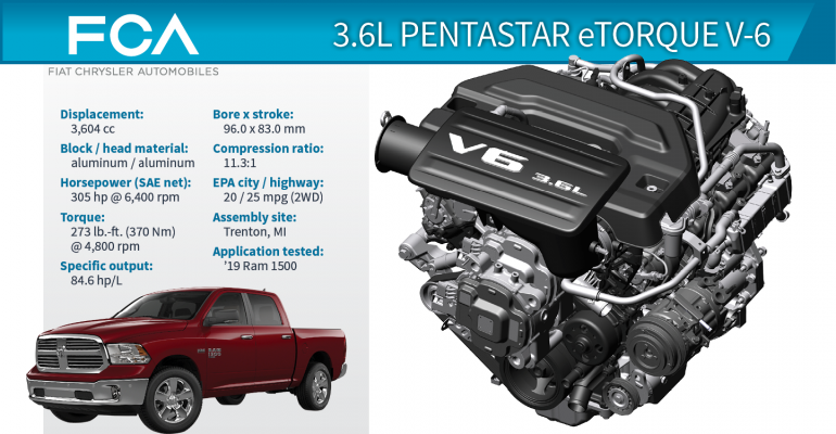 Aventura Chrysler Jeep Dodge Ram 1500 WardsAuto Best Engine