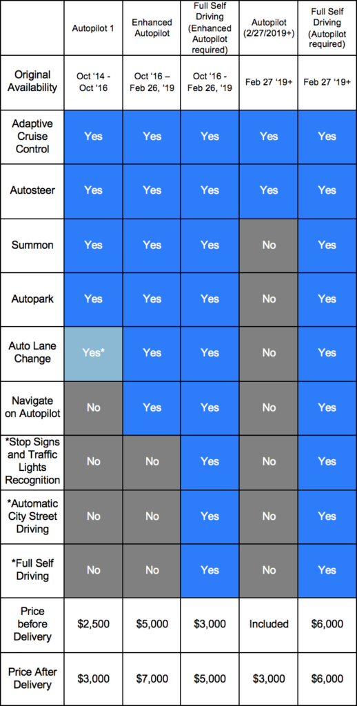 Tesla Autopilot Table