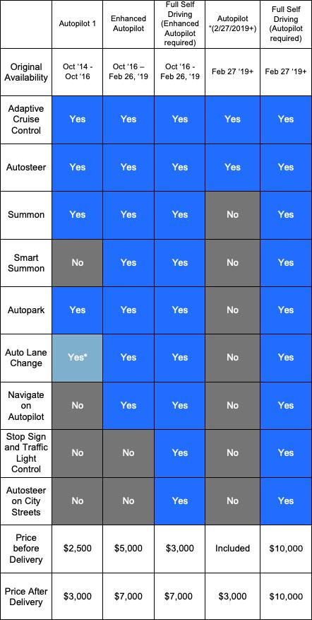 Tesla Autopilot Features and Pricing