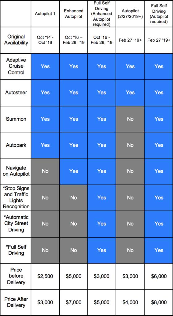 Tesla Autopilot Table