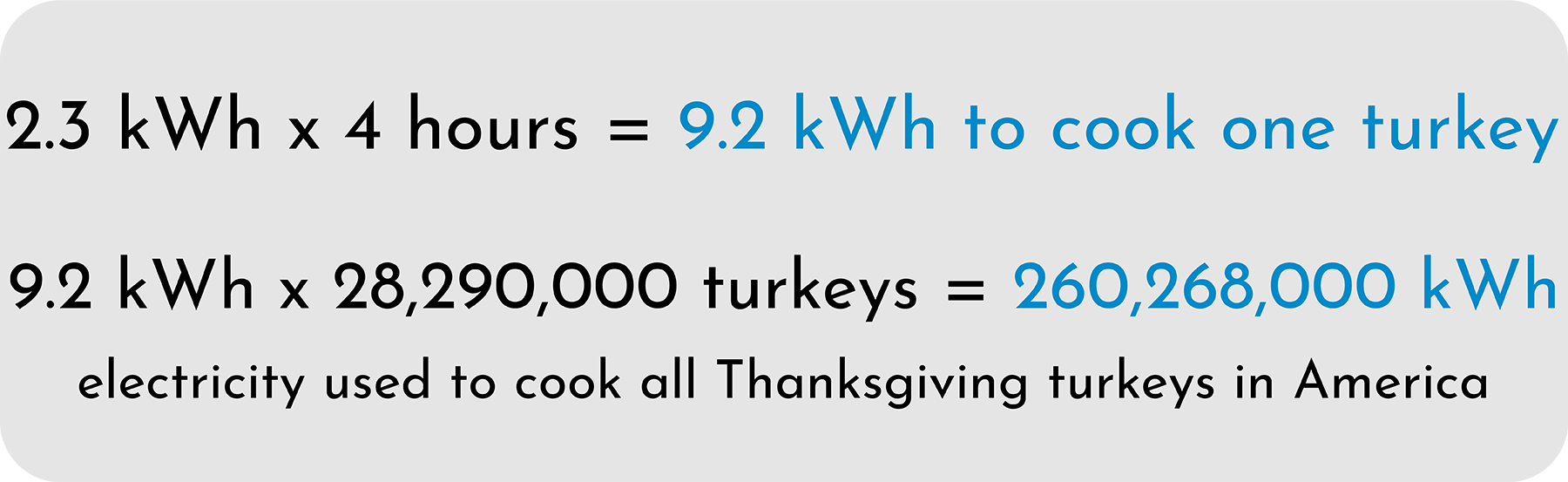 Turkey Cooking Electricity Math