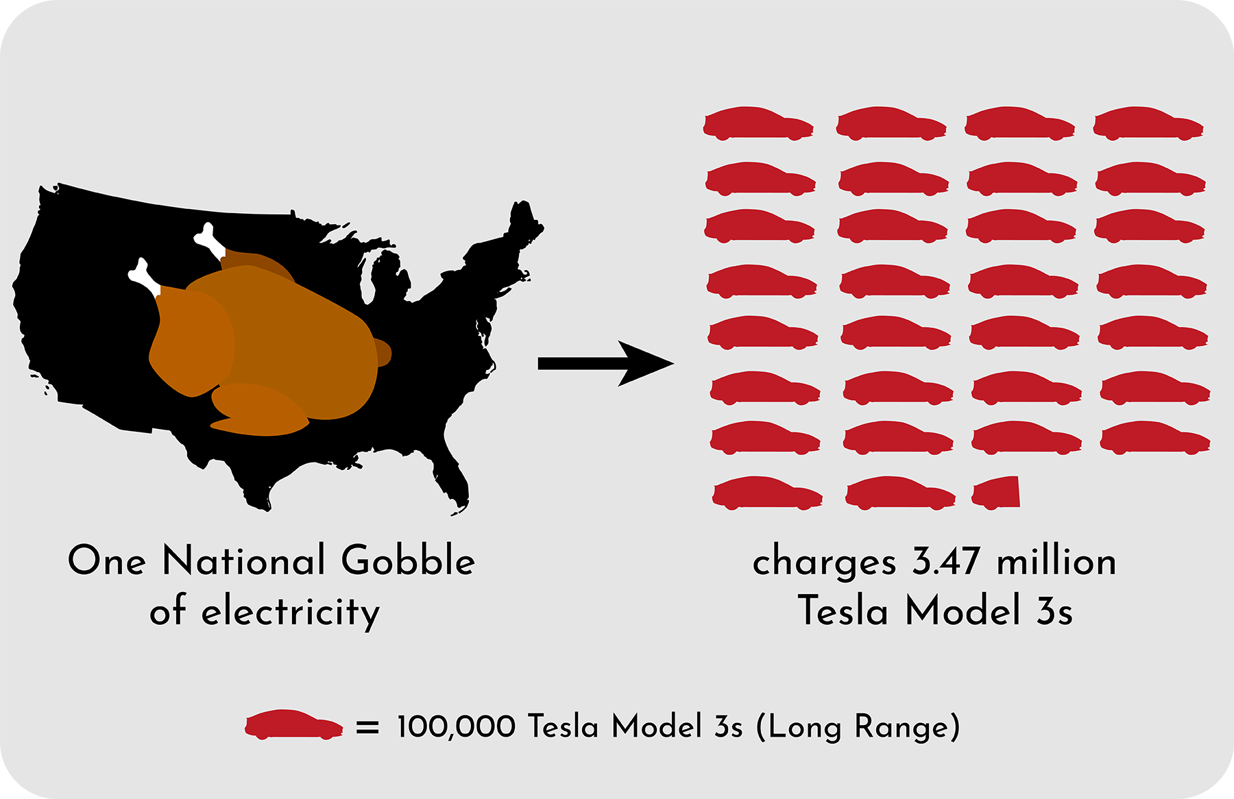 Cook Turkeys or Charge Teslas