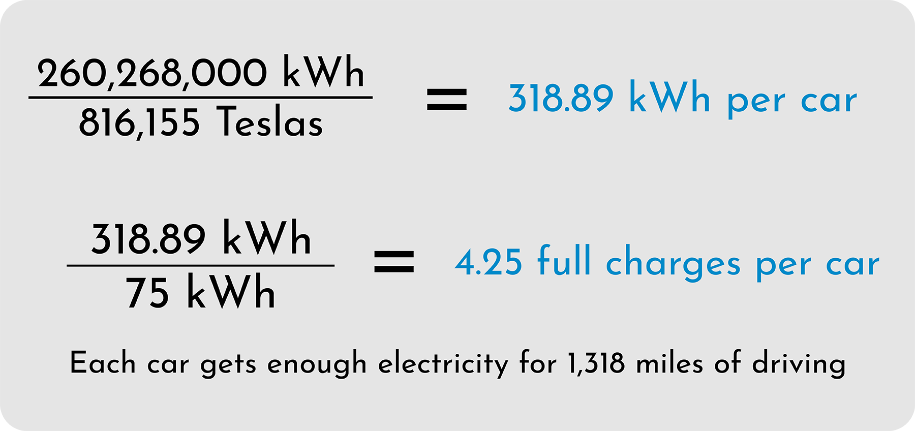 Tesla Fleet Charging Math