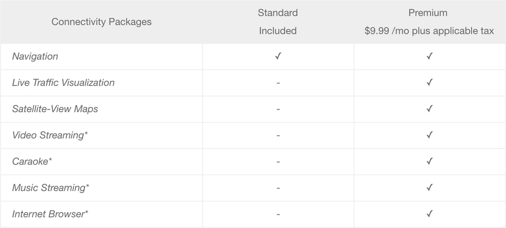 Feature breakdown of Premium Connectivity versus Standard Connectivity