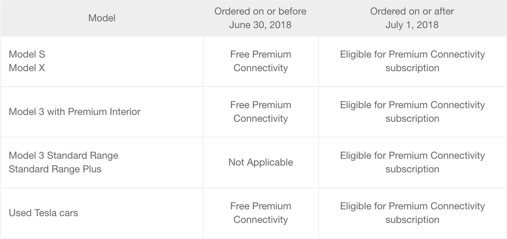 Chart of Teslas Premium Connectivity is available on