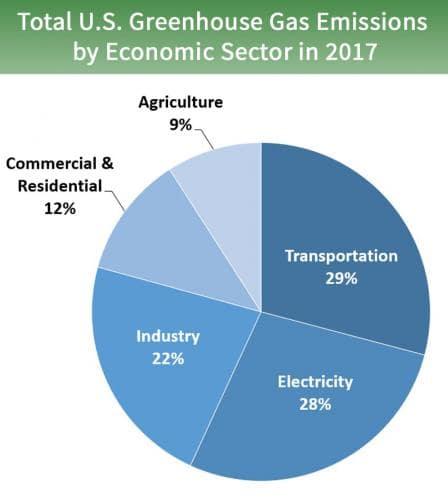 EPA GHG Emissions