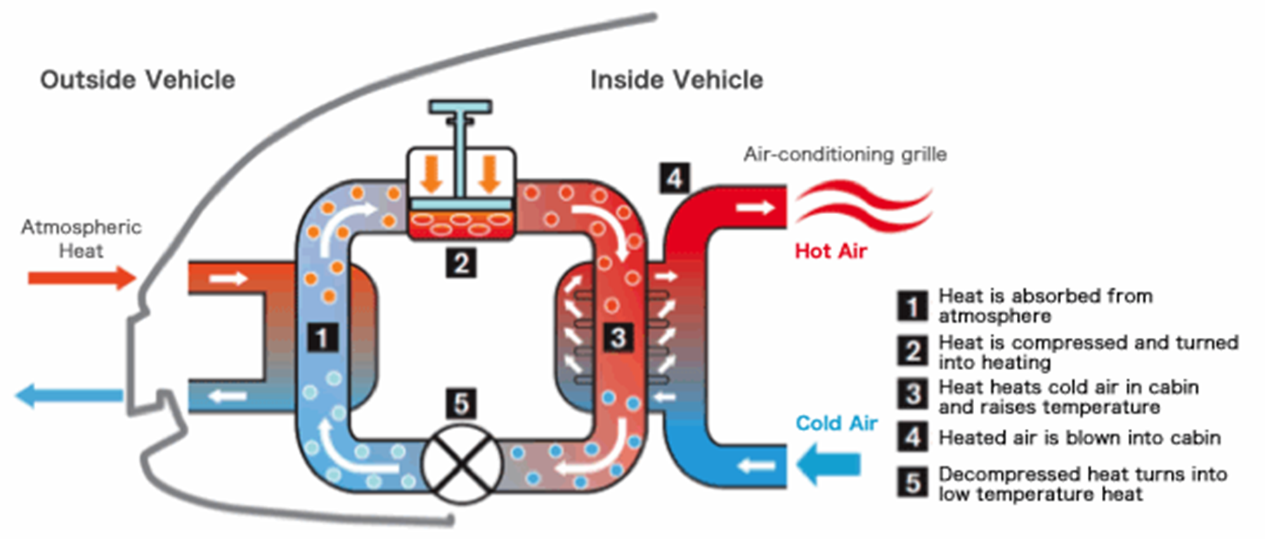 Nissan Leaf Heat Pump Diagram