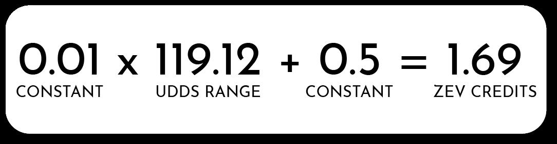 2013 Nissan Leaf ZEV Credits