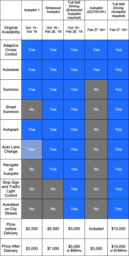 Tesla Autopilot and Full Self-Driving Cost Chart
