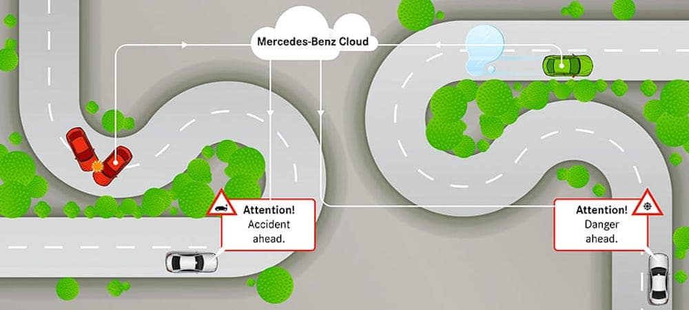 Illustration of how Mercedes-Benz Car-to-X Communication works