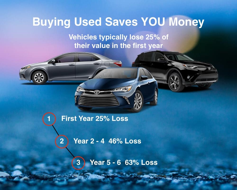 Cutting Your Automotive Expenses By Buying Used