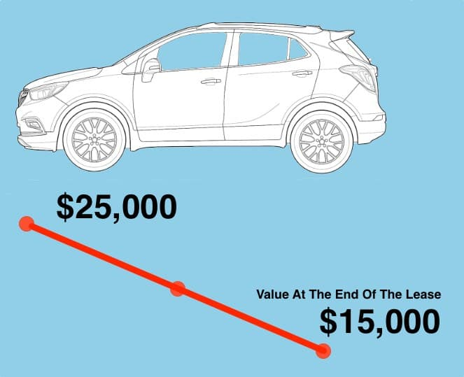 Buying A Leased Vehicle - Determining Your Vehicles Market Value