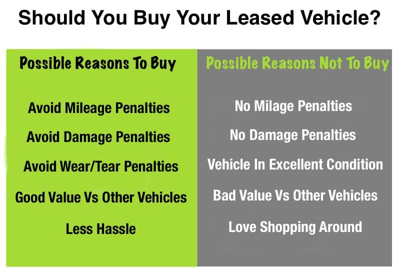Top Reasons For Buying Your Leased Vehicle