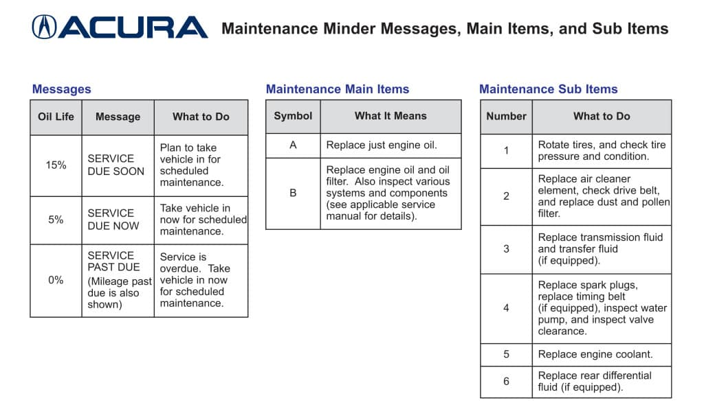 Maintenance Minder Codes Gary Force Acura