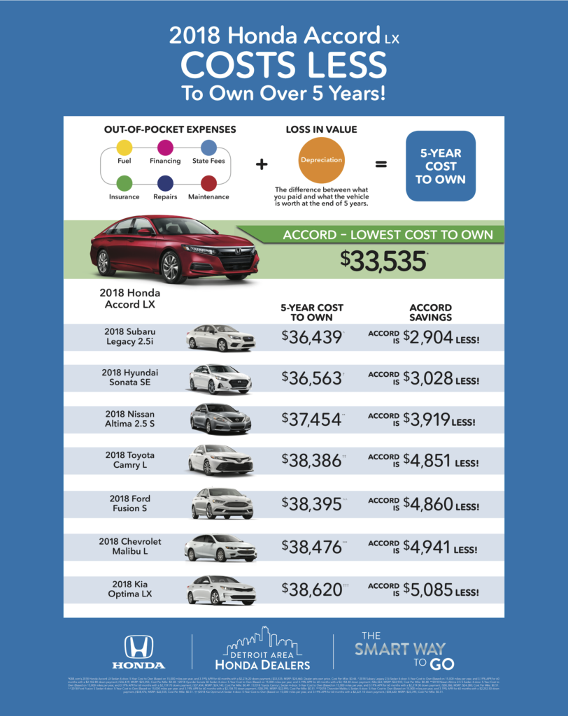 Jeffrey Honda Accord Cost to Own