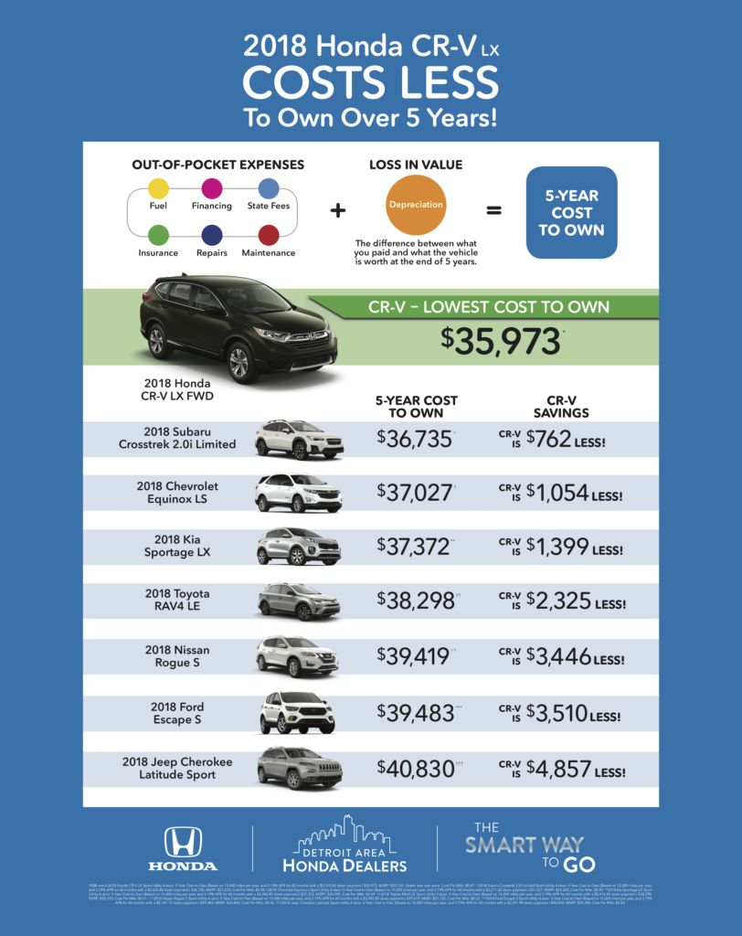 Jeffrey Honda CR-V Cost to Own