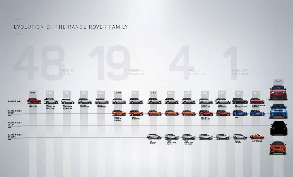 History of Range Rover Infographic