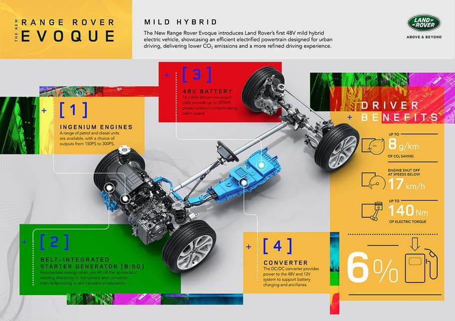 Land Rover's New Ingenium Engine Boosts Performance, Refinement