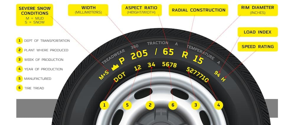 A diagram showing what the information on a tire means is shown.