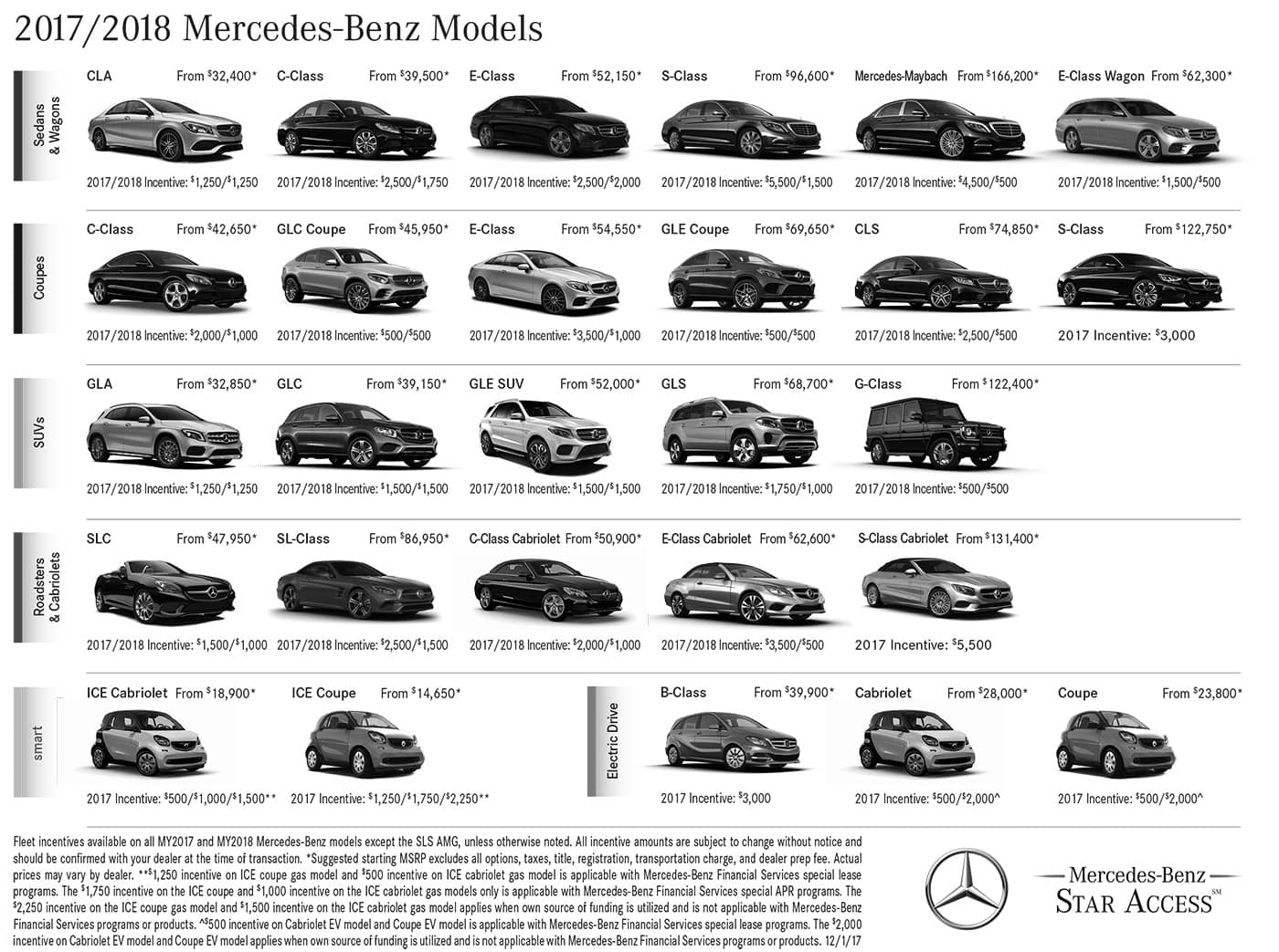 Mercedes-Benz AMA Offers Austin