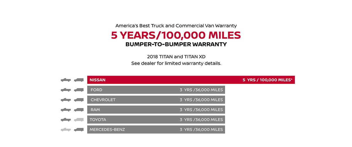 Warranty Compared to Competitors