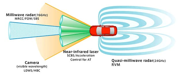 Graphic illustrating where i-ACTIVSENSE cameras and sensors are located on a Mazda